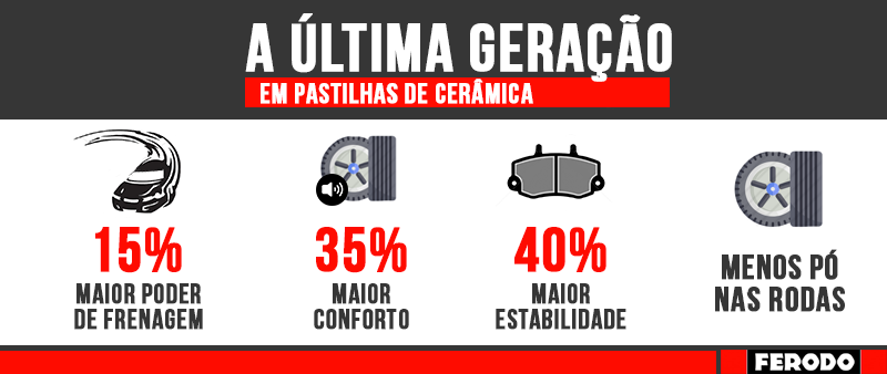 Pastilha Freio Dianteira Ceramica Com Alarme Vw Up! TSI 2015 Em Diante