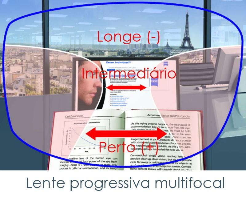 Par de Lentes Multifocal Incolor com Antirreflexo Lentes Progressiva lente para óculos Presbiopia
