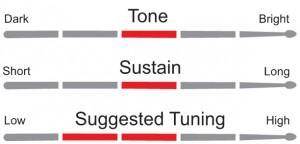 kit pele 10 e 12 Double Clear Luen e pele 14 porosa coated premium luen  - ROOSTERMUSIC