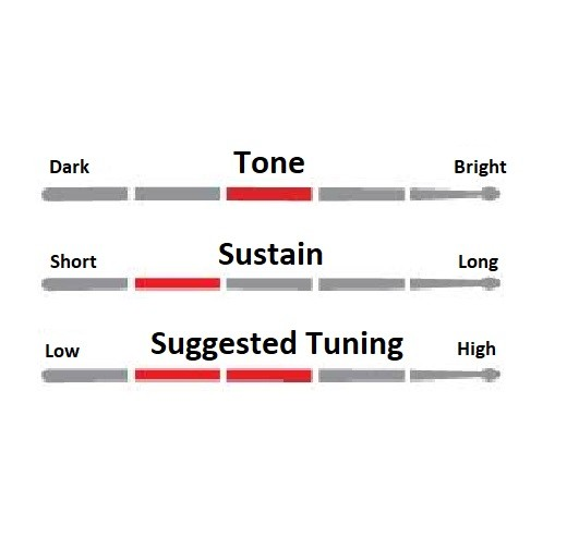 "Kit Peles Hydraglide Black 08"" 10"" 10"" 12"" e 16"" Luen, para Bateria Turbo Jr 4322 da TURBO MUSIC e outros."