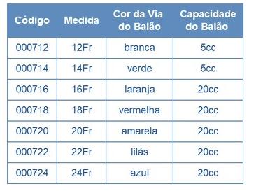 SONDA DE GASTROSTOMIA PARA ALIMENTAÇÃO ENTERAL - BARD