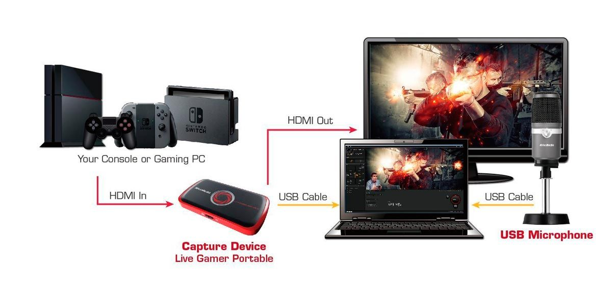 Placa Captura Avermedia Live Gamer Portable 1080p SD Card Slot Streaming