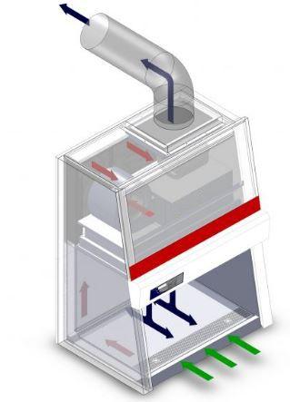 Cabine de segurança biológica Classe II A1