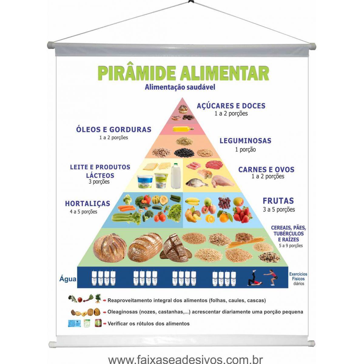 Pirâmide Alimentar Antiga- Banner 100x90cm  - FAC Signs Impressão Digital