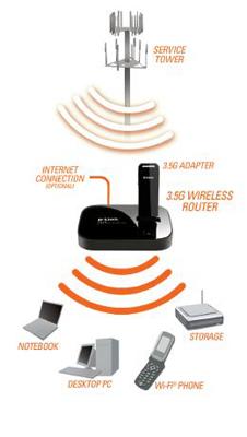 Roteador Wireless 3G 10/100 DIR-412 Preto - D-Link