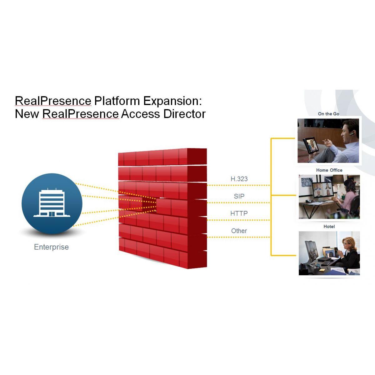 Firewall Access Director Polycom - Hope Tech Telecomunicações
