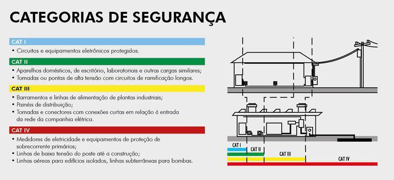 Ponta de Prova MTL-1 para Multímetro Alicate - Minipa 600V CATII 10A  - EMPORIO K