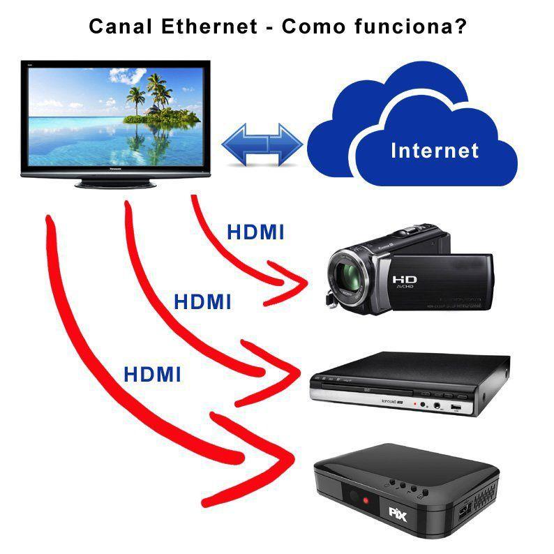 Cabo Hdmi 50 cm 2.0 4k Ultra Hd 3d 19 Pinos Pix 018-2220  - EMPORIO K