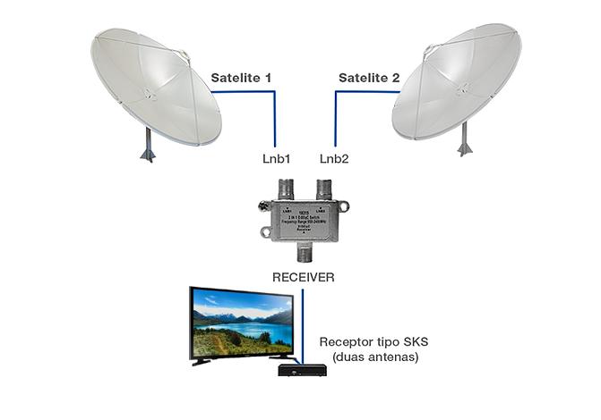 Chave Diseq Diseqc Telesystem 2.0 2 x 1  - EMPORIO K