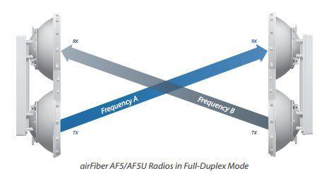Ubitiqui Airfiber Af-5u 5.7 A 5.7 A 6.2ghz