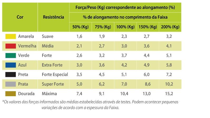 Faixa Elástica Mercur para Exercícios Amarela - Metro  - HB FISIOTERAPIA