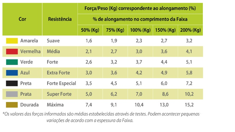 Faixa Elástica Mercur para Exercícios Dourada - Metro  - HB FISIOTERAPIA
