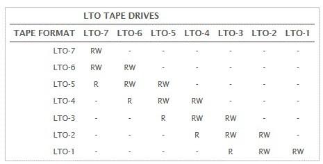LTO6 SAS EXT. 6.25TB -TANDBERG -TD-LTO6xSA