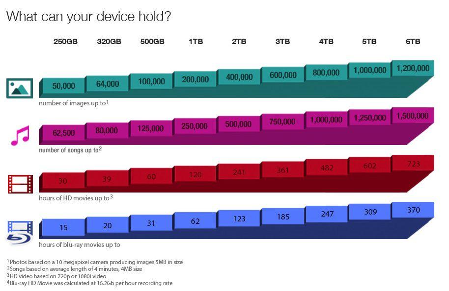 HD Seagate Externo Portátil Expansion USB 3.0 2TB - STEA2000400