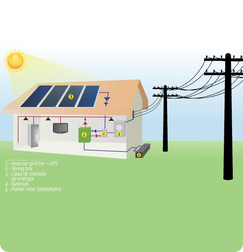Kit Solar Grid Tie 5,1kwp - 688 kw/mês + backup baterias  - Kasatec Energia Solar