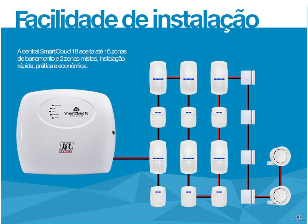 Central De Alarme Jfl Smartcloud 18 Com Modulo Ethernet Me-04