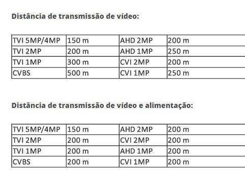 Power Balun de Video Com Alimentação Bl Hd 200A Jfl