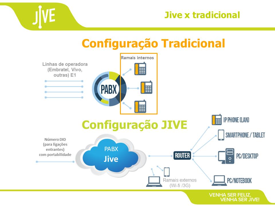 Jive - GotoConnect  - Northshop São Paulo