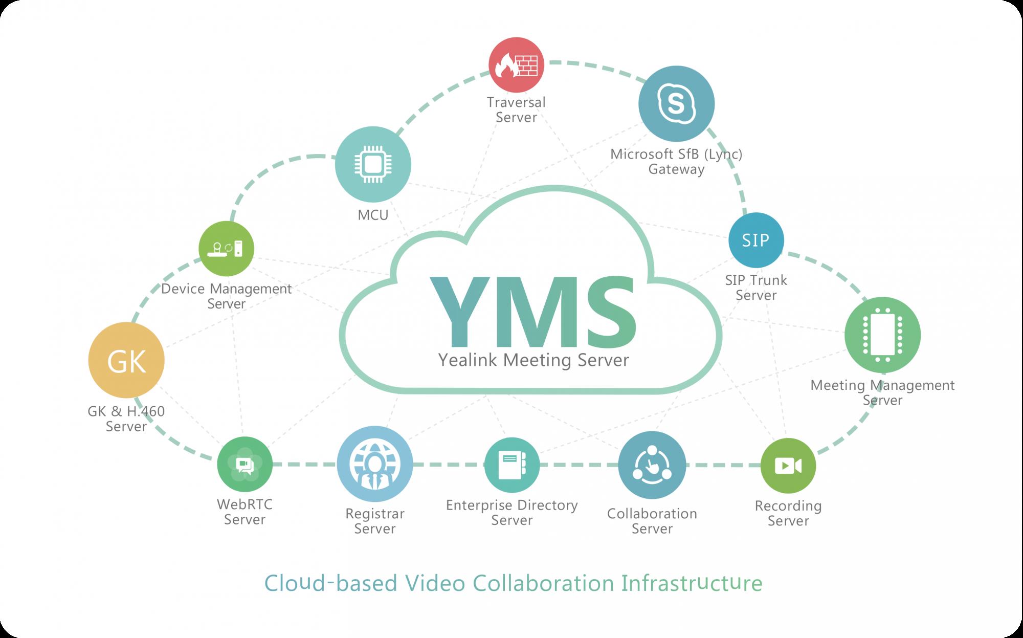 Yealink Meeting  Server - Videoconferencia em Nuvem   - Northshop São Paulo