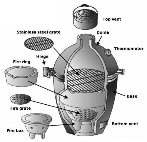 Churrasqueira à Carvão Home & Grill Kamado 21  - Sua Casa Gourmet e Cia