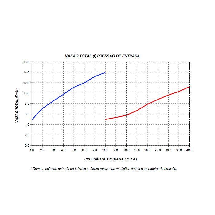 Chuveiro Lorenzetti Acqua Wave Ultra Branco e Cromado 110V 5500W