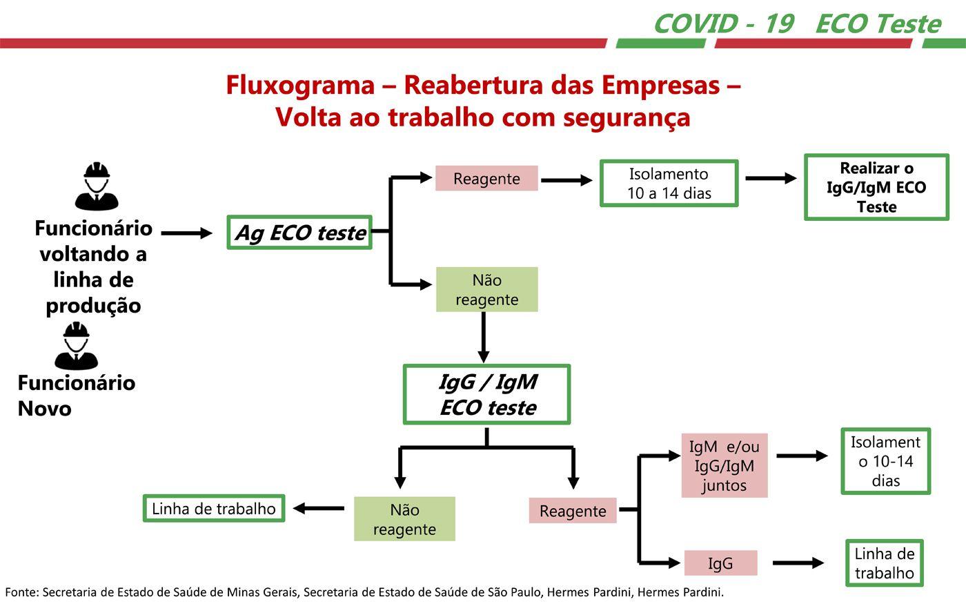 Teste Rápido COVID-19 Ag - Antígeno ECO - Caixa com 25 unidades  - Testes Para Drogas e COVID-19. Máscaras e Como Parar de Beber e Fumar
