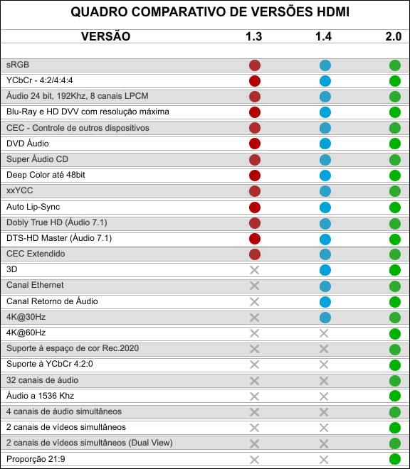 Cabo HDMI 2.0 - 4K Ultra HD 3D - 30 Metros  - LD Cabos Soluções Áudio e Vídeo