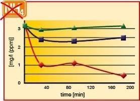 Sera Toxivec 250ml Neutraliza Amonia Nitrito Cloro Metais  - KZ Power