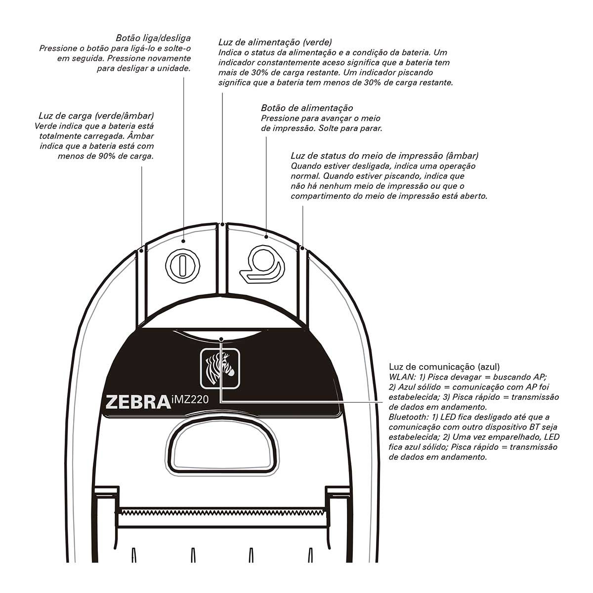 Impressora Portátil de Etiquetas iMZ320 - Zebra