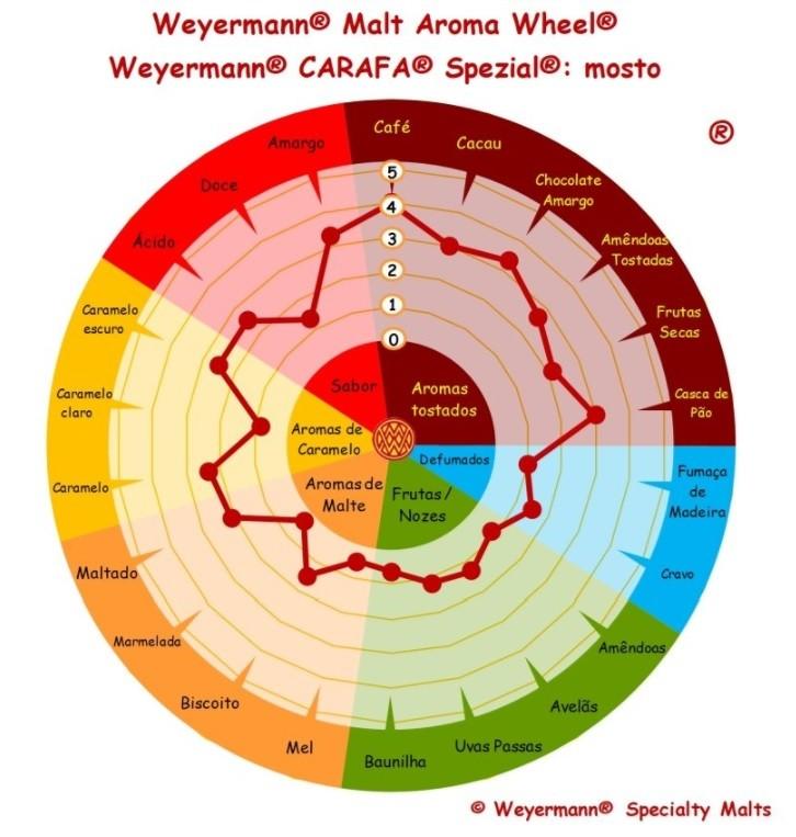 MALTE CARAFA ESPECIAL I - WEYERMANN  - Cerveja da Casa
