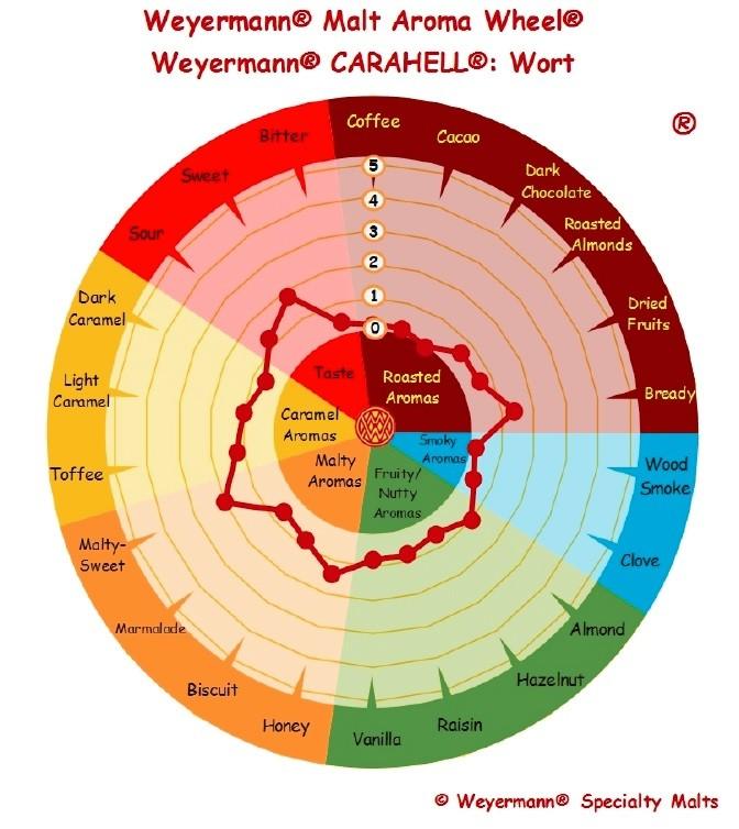 MALTE CARAHELL - WEYERMANN (Alemão)  - Cerveja da Casa