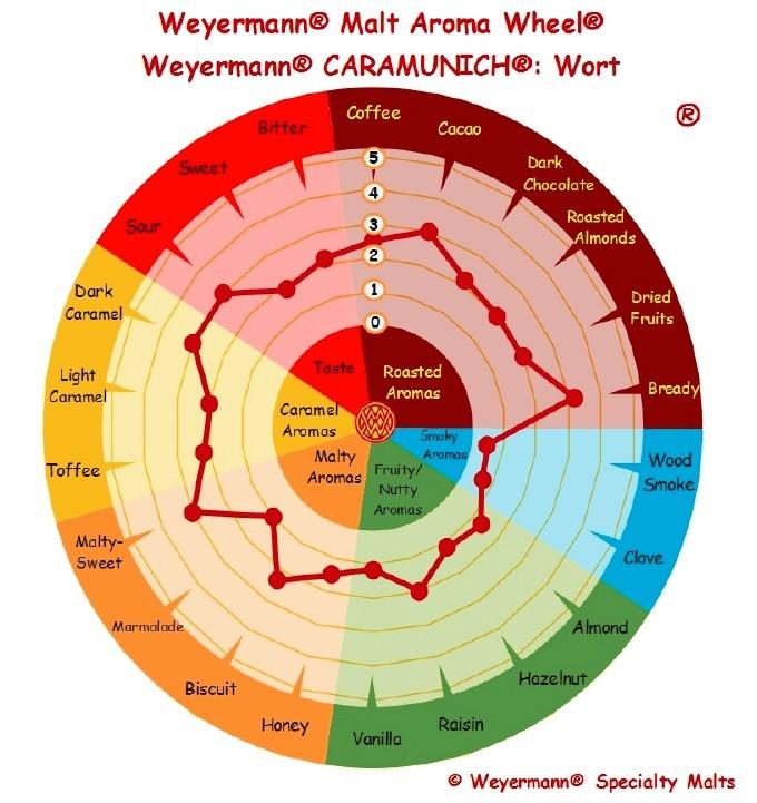 MALTE CARAMUNICH III - WEYERMANN  - Cerveja da Casa