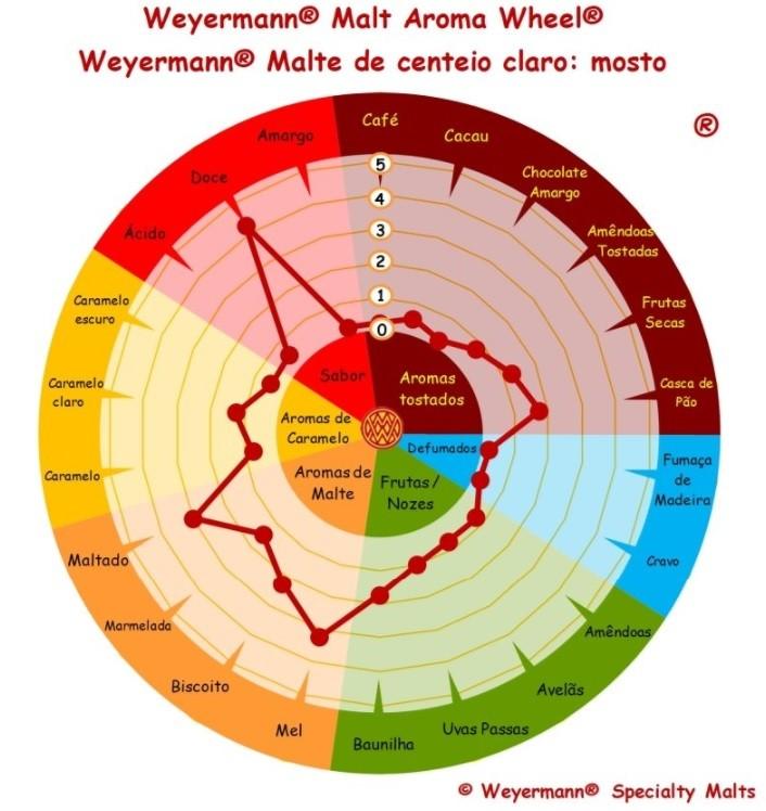 MALTE DE CENTEIO - WEYERMANN  - Cerveja da Casa
