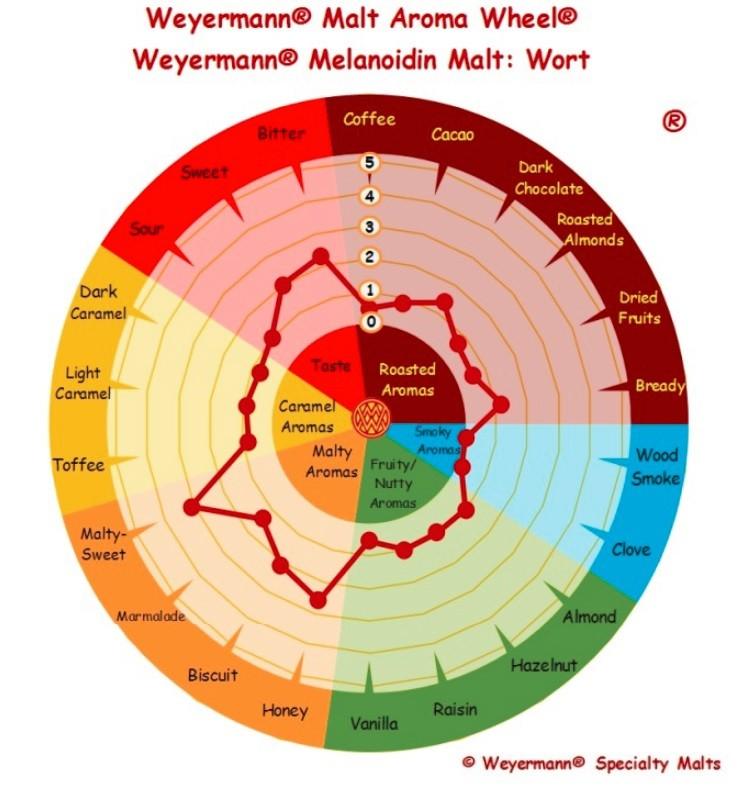 MALTE MELANOIDINA - WEYERMANN (Alemão)  - Cerveja da Casa