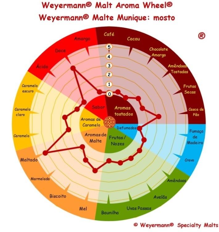MALTE MUNICH II - WEYERMANN  - Cerveja da Casa