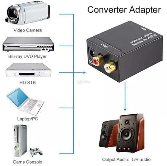 Conversor digital para analógico toslink