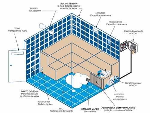 Sauna a Vapor Indoor Steam Inox - Sodramar 12kw
