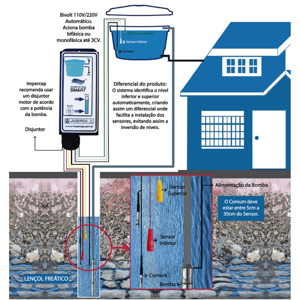 SMART Sensor de nível de água para poços