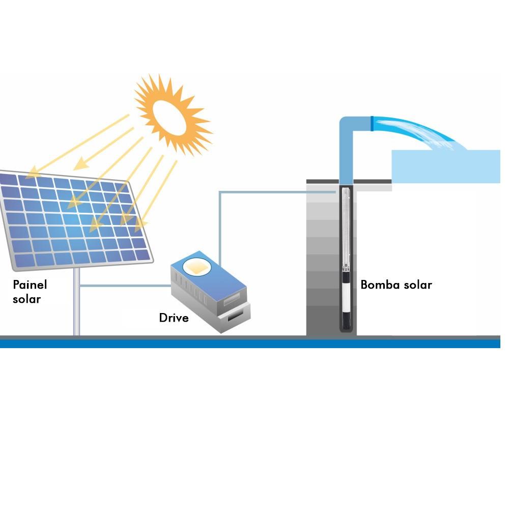 Bomba Submersa Solar Ultra Pumps 1,15 CV