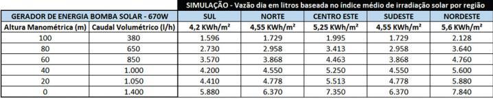 "Bomba Submersa Solar Ultra Pumps 3"" 48V 100/1400 500W + 2 painéis 335W"