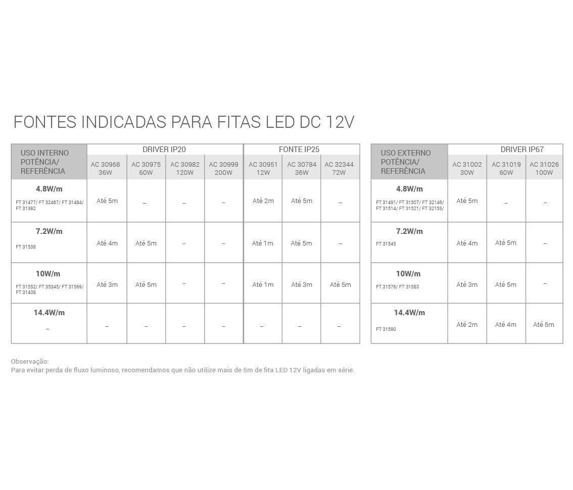Fita LED 4.8w/M 12v 2300k Branco Quente Smd3528 24w Ip20 5 Metros FT31392  - OUTLED ILUMINAÇÃO