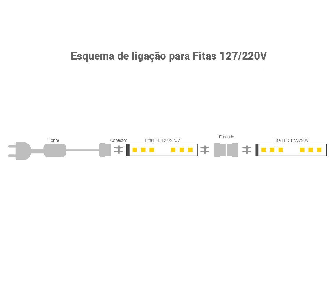 Fita Led 4.8w/M 220v 3000k Branco Quente Smd3528 120w Ip65 50 Metros Ft31620  - OUTLED ILUMINAÇÃO