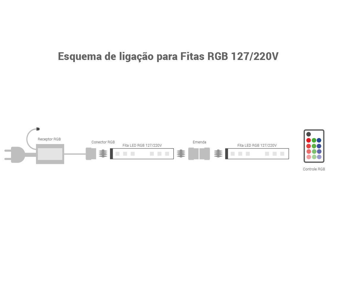 Fita Led 7w/M 220v RGB Smd5050 175w Ip65 50 Metros FT31996  - OUTLED ILUMINAÇÃO