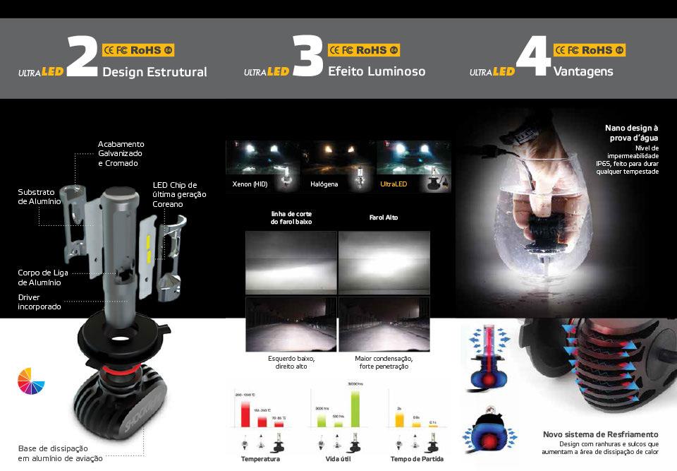 Kit Lampada Ultra Led Titanium H4 50W 6000k  - Só Frisos Ltda