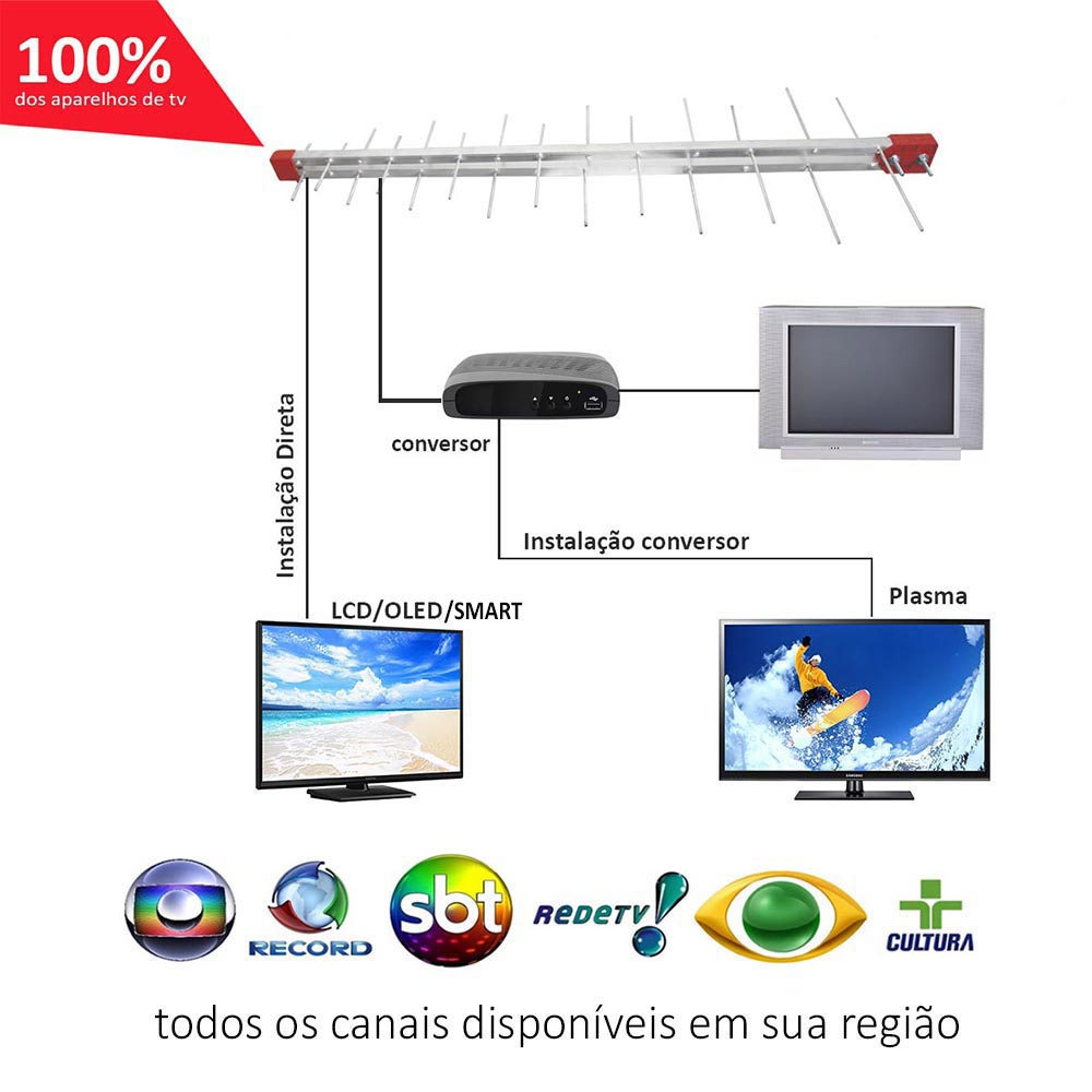 Antena Digital 4K Externa Log 28 + Cabo 20m + Mastro 45cm Capte