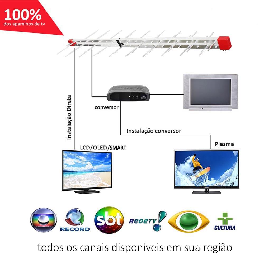 Antena Digital 4k Externa Log 38 + Mastro 75cm E Divisor 4X1