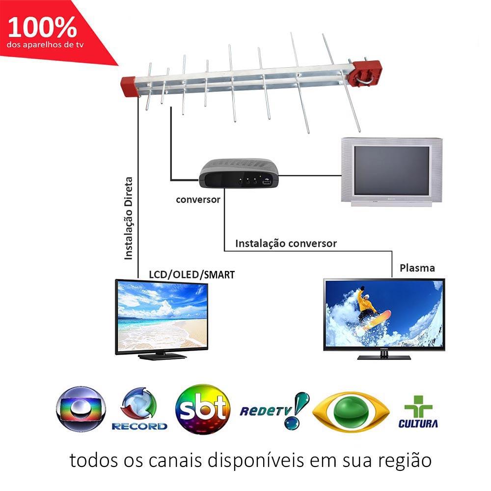 Antena Digital 4K Log 16 Elementos Digital UHF e Mastro Articulável 45 cm Capte