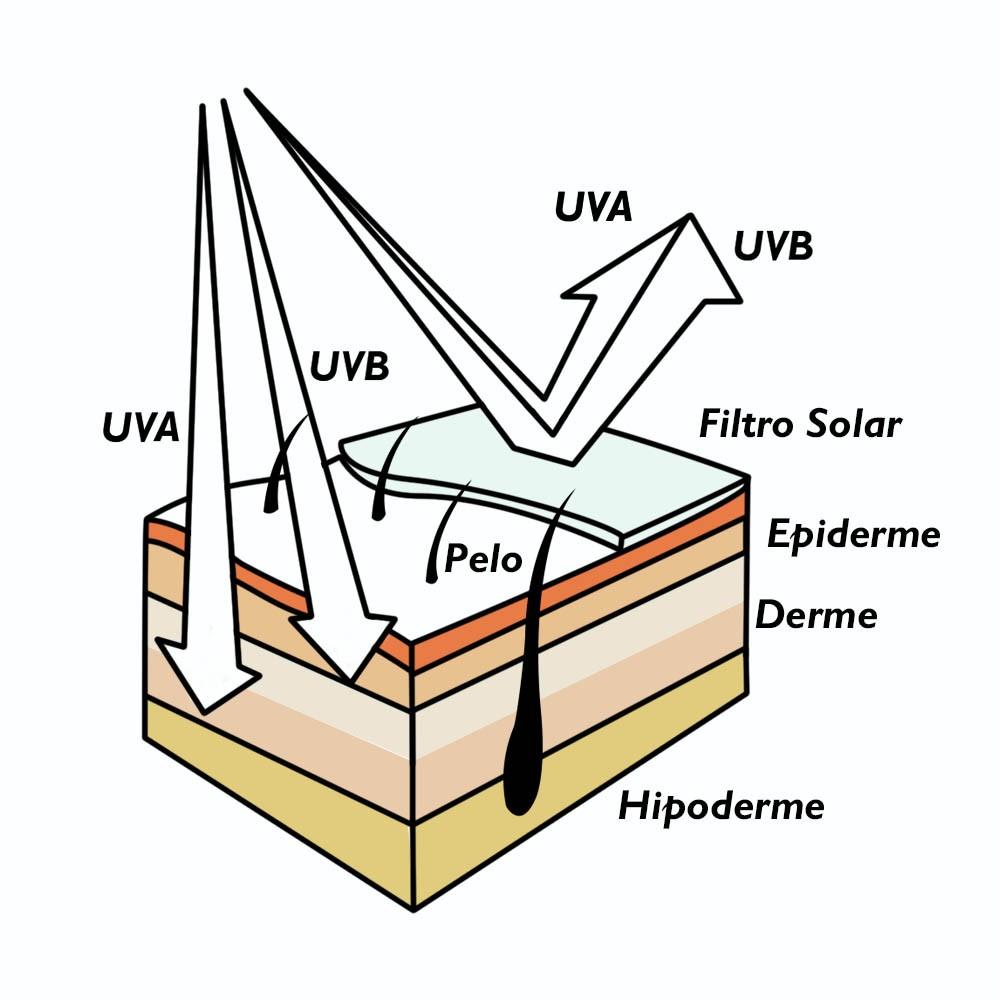 Protetor Solar Alta proteção da pele, resistente água Raios Solares 50 fps