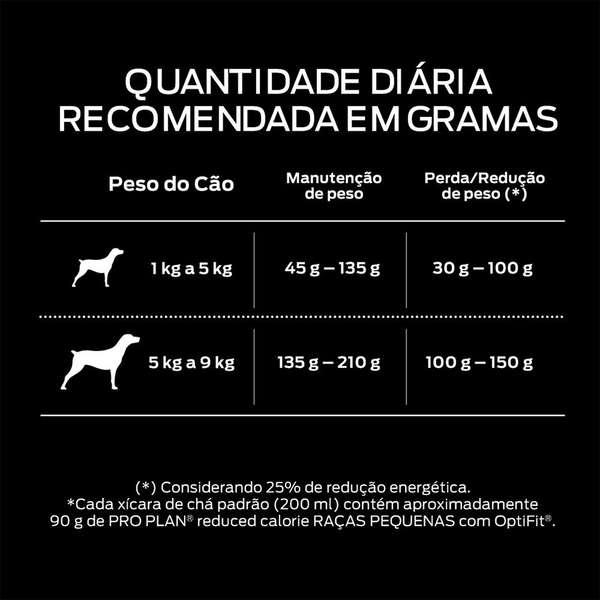 RAÇÃO PRO PLAN REDUCED CALORIE CÃES ADULTOS RAÇAS PEQUENAS 2KG