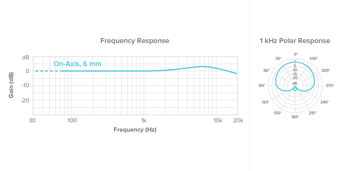 Microfone Miniatura Countryman Headset Direcional H7 - H7L